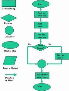 0 2 - Software Development Process
