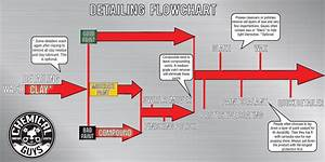 Auto Detailing 101  Chemical Guys Flowchart For Proper Car Detailing  With Video