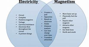 Physical Science  Electricity And Magnetism