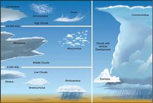 Cloud Identification Diagram
