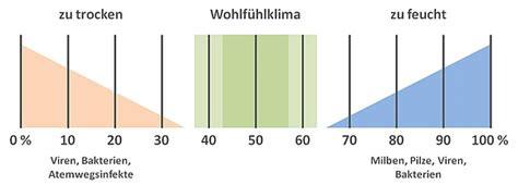 luftfeuchtigkeit in wohnräumen luftfeuchtigkeit keller tabelle luftfeuchtigkeit keller tabelle wunderbare selbststudium teil 1