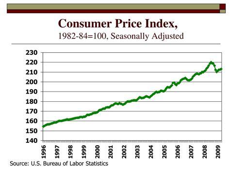 us bureau of labor statistics cpi consumer price index cpi bureau of labor statistics