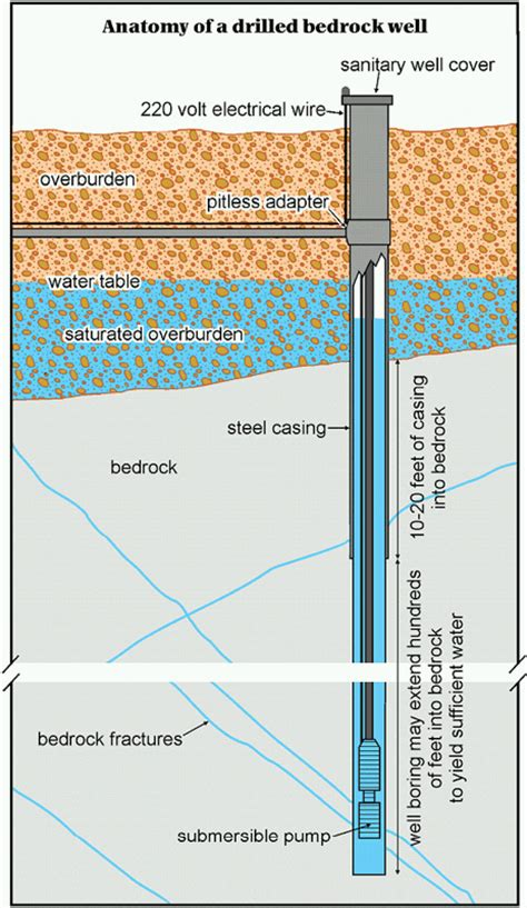 Complete Water Well Diagram by Maine Geological Survey Bedrock Ground Water Resources