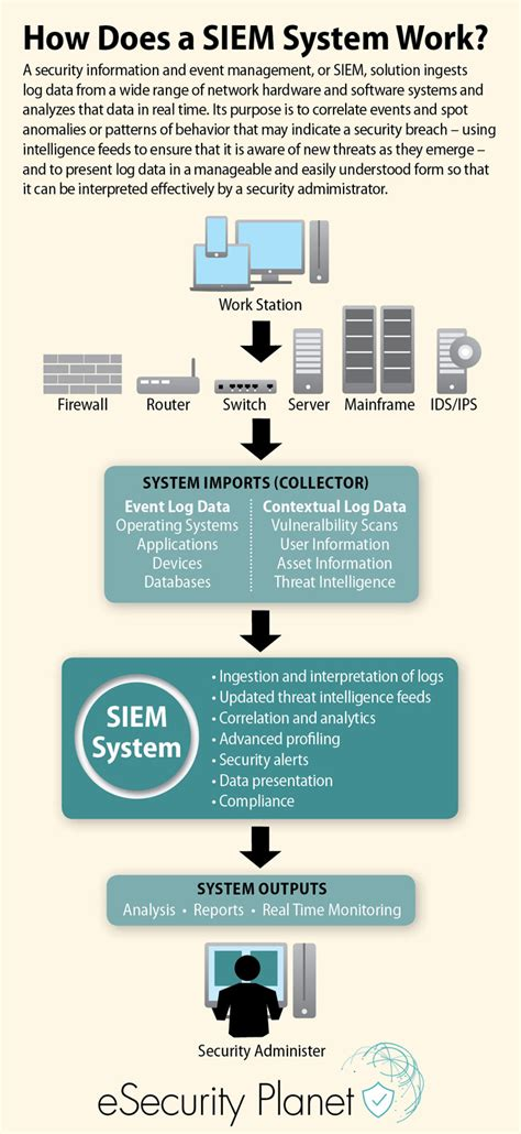 siem guide security information  event management tools