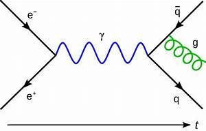 Correlation Function  Quantum Field Theory