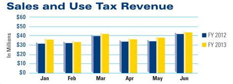 Maine Revenue Services Sales And Use Tax Return Form by Dart Inmotion October 2013