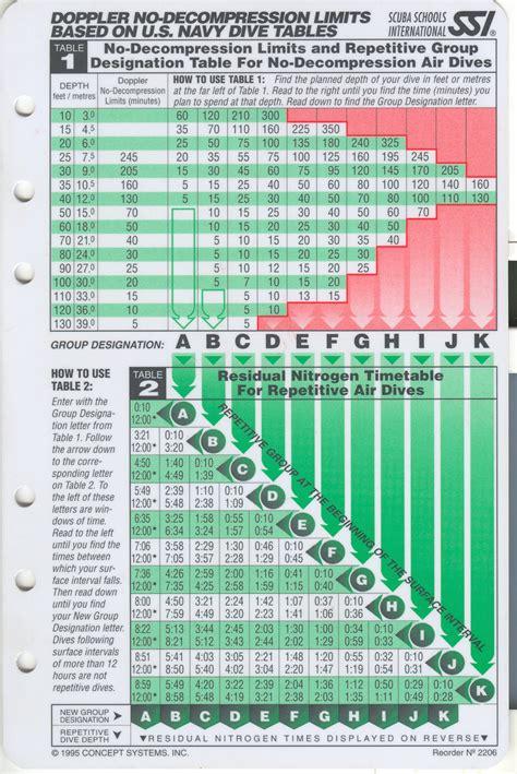 Dive Ssi - index of divinglt diving tables ssi