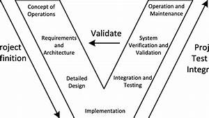 V Model For System Engineering  12