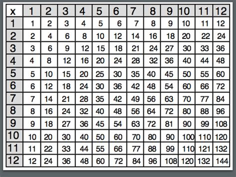 Multiplication Times Table Chart 1 12 Templates Loving