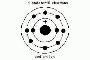 Bohr Diagram Of Chlorine - Wedocable