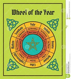 Wheel Of The Year Poster  Wiccan Calendar Stock Vector