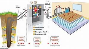 Chauffage Pompe A Chaleur : best 25 pompe a chaleur geothermie ideas on pinterest ~ Premium-room.com Idées de Décoration