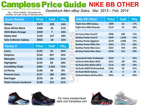 bureau price cless sneaker price guide 03 01 14 cless