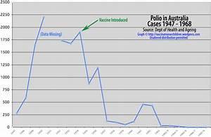 Graphs & Data   Vaccinate Your Children