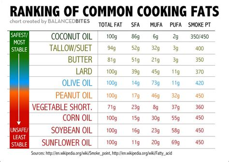 ulitmate guide  cooking  healthy fats ultimate paleo guide
