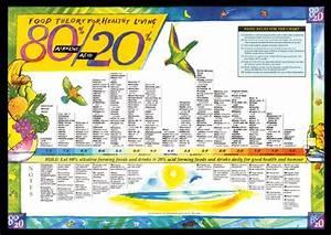 80 20 Alkaline Acid Foods Chart Food Pinterest Food