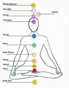 Activating The 12 Chakra System  U2013 Intuition Up