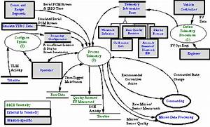 Sscs Reference Architecture  B