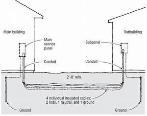 Pole Barn Electrical Wiring