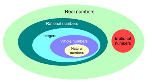 Whole Number Integer Vvenn Diagram by Real Numbers