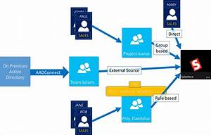 Manage App  U0026 Resource Access Using Groups