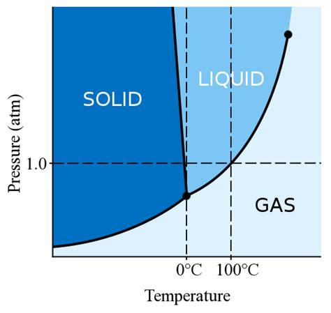 Freezig Diagram Of Liquid by Can Water Stay Liquid Below Zero Degrees Celsius