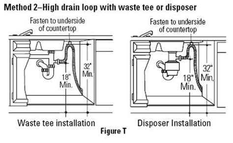 under sink air gap no high loop or air gap in my dishwasher disposal setup