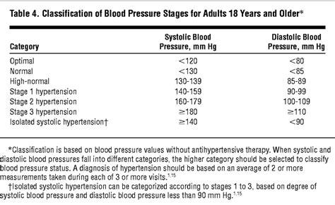 pressure journals african blood americans hypertension management internal medicine data jamanetwork