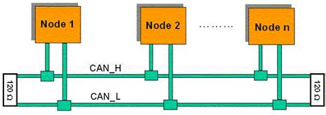 Can Bu Node State Diagram by Implementing The Can Protocol In 3g Equipment Designs Ee