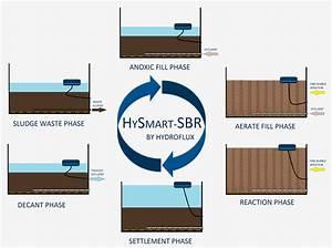 Hysmart Sbr