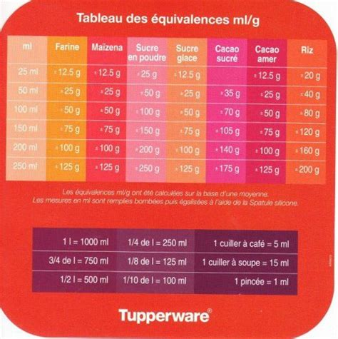 equivalence cuisine tableau des équivalences ml gr les gourmandises tupperware