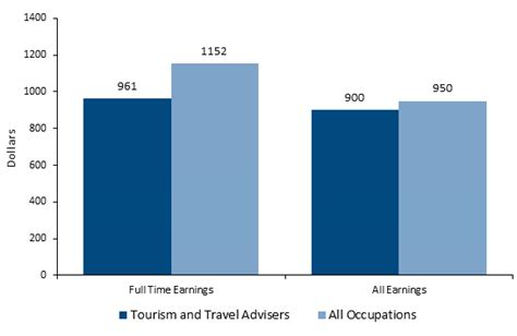 Hotel Front Desk Manager Salary Canada by How To Become A Travel Salary Courses