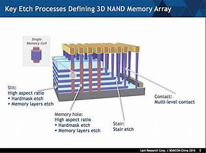 Etch A Stretch  3d Nand Layer Cake Flop Leads To  U0026 39 String