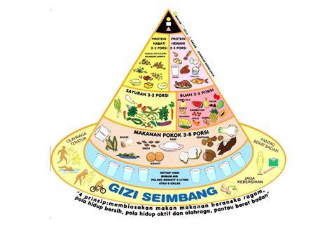 efek konsumsi vitamin c dosis tinggi terhadap kesehatan