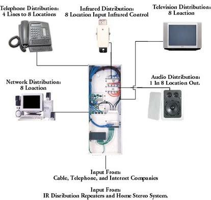 Wiring Intercom System by Intercom Wiring Sakab Designs