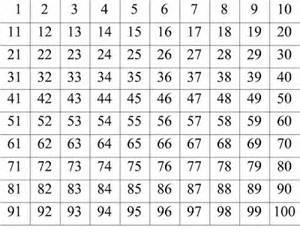 Printable Number Chart 1-100