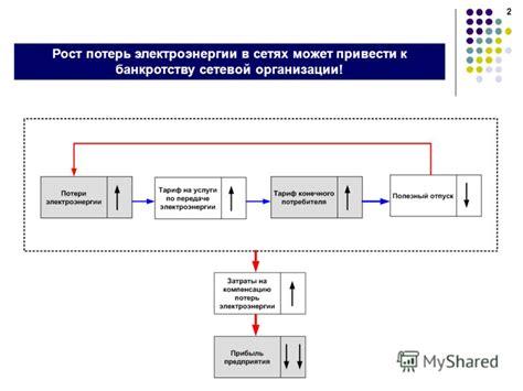 Потери электроэнергии в электрических сетях коэффициент и норматив