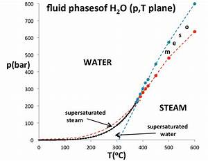 Phase Diagram Of Water In The P