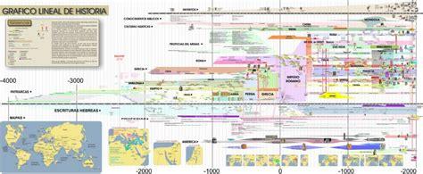 Grafico De La Cronologia De A Historia