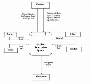 Online Airline Reservation Information System Capstone