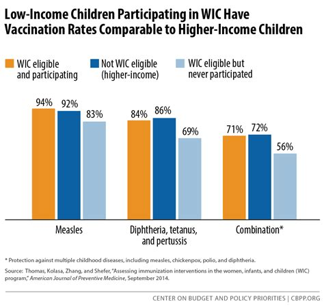 low income children participating in wic vaccination 374 | 5 4 15fa f6