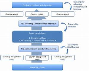 Methods For Joint Learning About Climate Governance