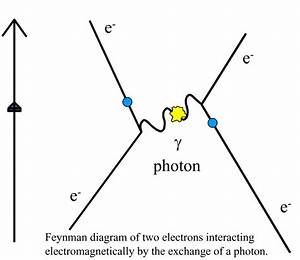Electrostatic Force In A Feynman Diagram