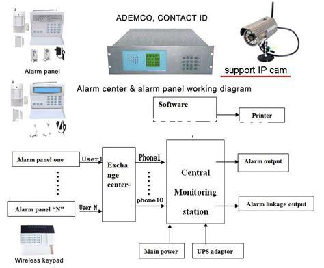 Central Alarm Station