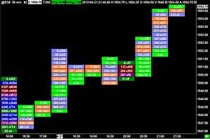 Purchase Flow Chart Marketing Media Content Sierra Chart