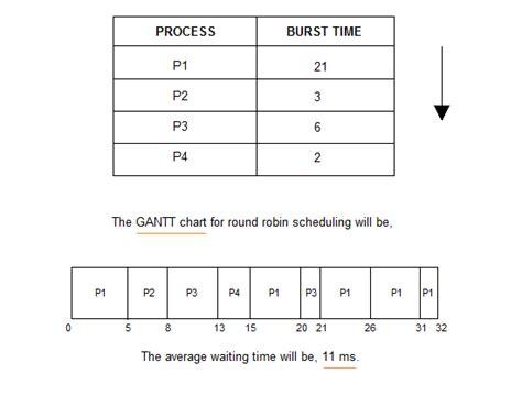 Round Robinrr Scheduling Techtud
