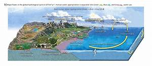 Our Water Cycle Diagrams Give A False Sense Of Water