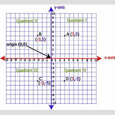 The Point (a,b) Is Located In Quadrant Iv Of A Coordinate Plane Where Is The Quadrant Of The