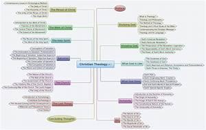 Christian Theology - markmatthewsphd - XMind: The Most ...