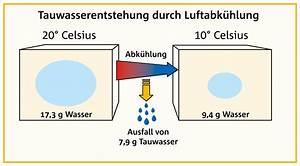 Gesunde Luftfeuchtigkeit In Räumen : luftfeuchtigkeit sch ck bauteile gmbh ~ Markanthonyermac.com Haus und Dekorationen